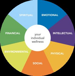 wellness-wheel